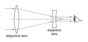 Galilean Optics